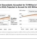 Immigrant Population